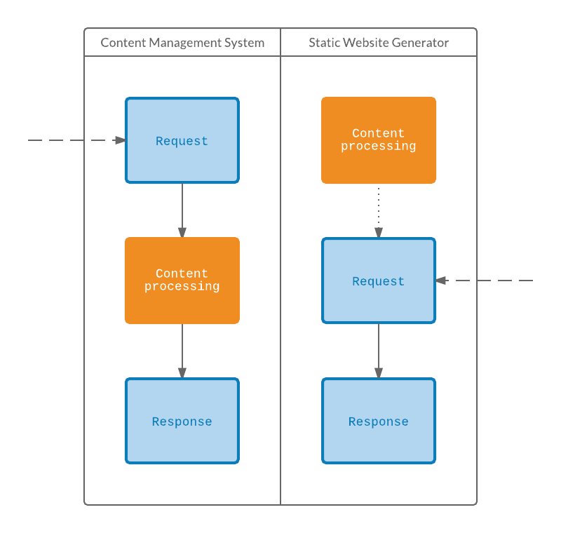 Content management systems performance vs. static site generators performance